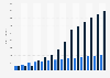 Umsätze im VoD-Markt in Deutschland in den Jahren 2012 bis 2022 (nach Segmenten)