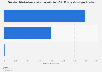 Business aviation market in U.S. - fleet size by aircraft type 2017