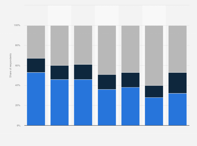 Ebay Purchase Frequency By Profession France 2014 Statista