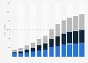 Umsätze mit mobiler Onlinewerbung nach Segmenten in Deutschland von 2012 bis 2022