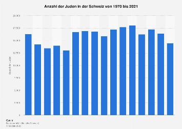 Juden in der Schweiz bis 2015