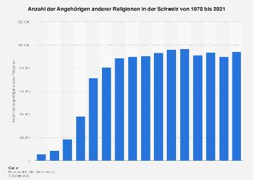 Angehörige anderer Religionen in der Schweiz bis 2016