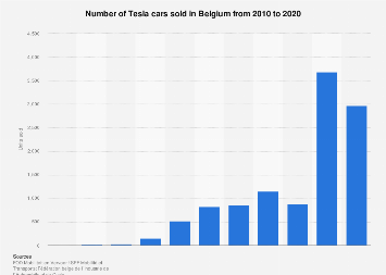 Tesla car sales in Belgium 2010-2018