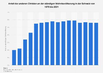 Bevölkerungsanteil der anderen Christen in der Schweiz bis 2016