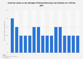 Bevölkerungsanteil der Juden in der Schweiz bis 2015