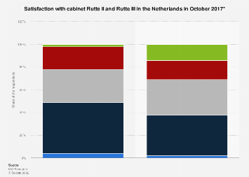 Satisfaction with cabinet Rutte II and Rutte III in the Netherlands 2017