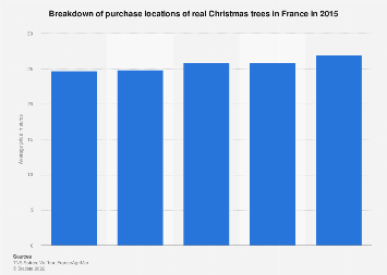 Christmas trees: average price in France 2011-2015