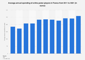 Average annual spend of online poker players in France 2011-2016