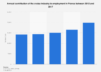 Number of jobs generated by the cruise industry in France 2012-2015