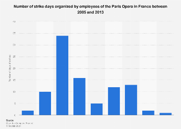 Number of strike days at the Paris Opera in France 2005-2013