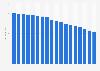 Price index for reimbursable medicines in France 1998-2015