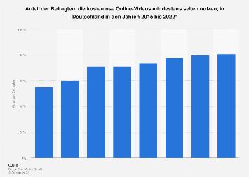 Umfrage zur Nutzung von kostenlosen Online-Videos in Deutschland bis 2017