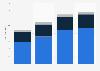 Budgetary resources of the CRT d'Île-de-France 2010-2013