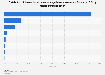 Breakdown of personal long-distance trips in France 2015, by mode