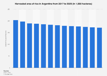 Argentina: harvesting area of rice 2016-2026