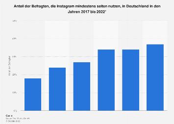 Umfrage zur Nutzung von Instagram in Deutschland bis zum 1. Quartal 2018