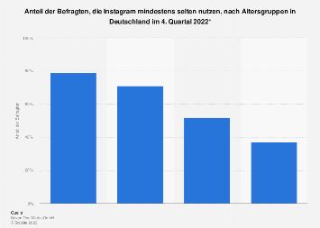 Umfrage zur Nutzung von Instagram nach Altersgruppen in Deutschland 2017