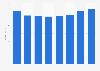 Ei Group (Enterprise Inns) revenue in the United Kingdom (UK) 2012-2018