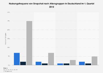 Umfrage zur Nutzungsfrequenz von Snapchat nach Altersgruppen in Deutschland 2019