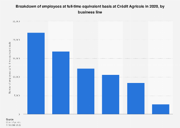 Employees at full-time equivalent basis at crédit Agricole 2016, by business line