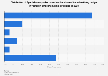 Share of the advertising budget invested in email marketing by Spanish companies 2019