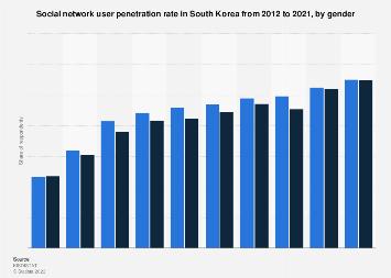 Social media user penetration South Korea 2012-2016, by gender