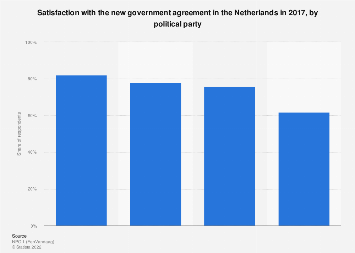 Satisfaction with the new government agreement in the Netherlands 2017
