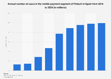 Fintech: number of users in the mobile payment segment in Spain 2016-2022