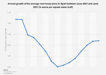 Housing: average prices Spain 2007-2018   Statista