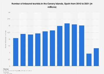 Annual number of tourists arriving in the Canary Islands 2010-2016