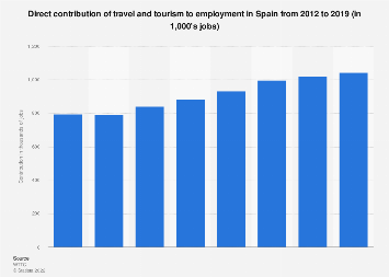 Direct contribution of the tourism sector to employment in Spain 2011-2027