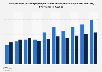 Annual cruise passenger numbers in the Canary Islands 2010-2016, by province