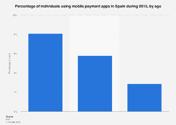Users who paid via mobile apps in Spain in 2015, by age