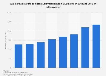 Leroy Merlin Spain Sales Value 2012 2017 Statista