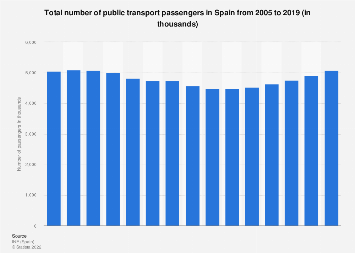 Number of public transport passengers in Spain 2005-2018