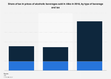 Share of tax in prices of alcoholic beverages sold in Alko 2017, by beverage type