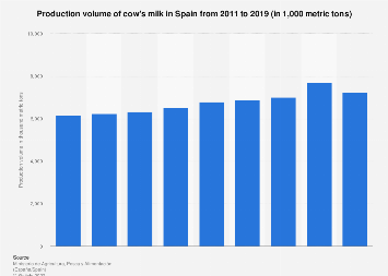 Production of cow's milk in Spain 2011-2015
