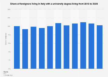 Italy: share of foreigners with a university degree in 2010-2018