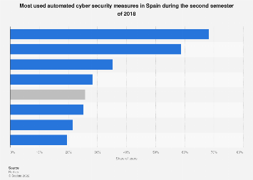 Cyber security: automated measures for computer used in Spain 2018