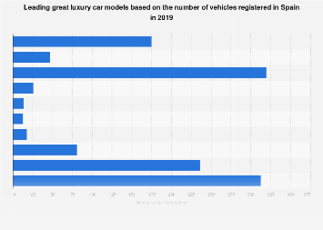 Great luxury car models ranked by number of vehicles registered in Spain in 2018