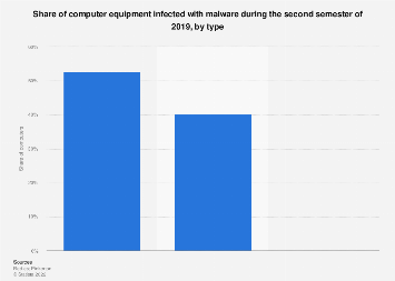 Computer hardware affected by malware Spain 2016, by type