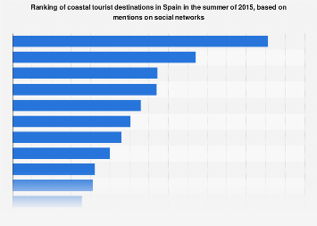 Coastal travel destinations in Spain most mentioned in social networks summer 2015