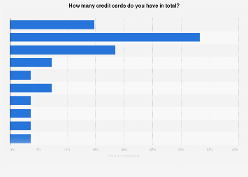 Number of credit cards owned in the U.S. 2017