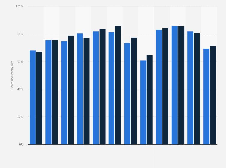Monthly Hotel Room Occupancy Rate In Madrid Spain 2016 Statistic
