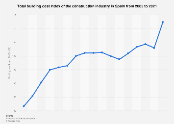 Construction industry: building cost index in Spain between 2010-2018
