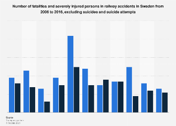 Number of fatalities and severely injured in railway accidents in Sweden 2006-2016