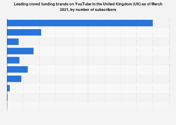 UK: leading crowd funding brands on YouTube 2019