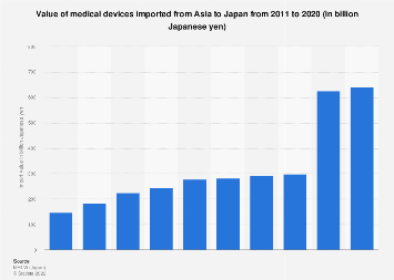 Medical devices import value from Asia to Japan 2011-2015