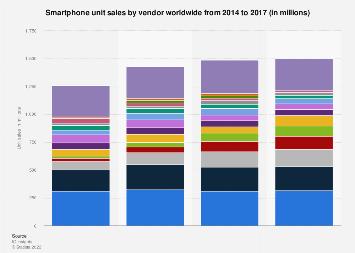Smartphone unit sales worldwide 2014-2016, by vendor
