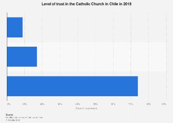 Chile: trust in Catholic Church 2018